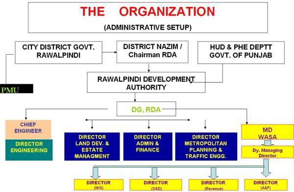 Rawalpindi Development Authority (RDA) Approved New Housing Scheme