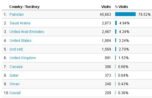 Bahria Town Karachi Visitor Statistics Country Wise