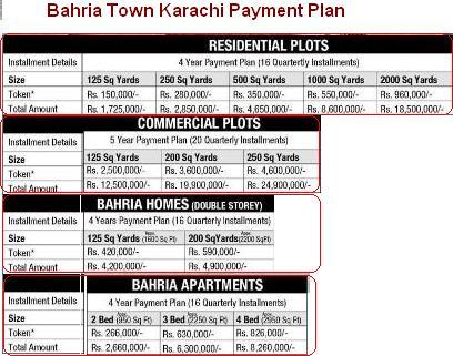 Bahria Town Karachi Payment-Price Schedule