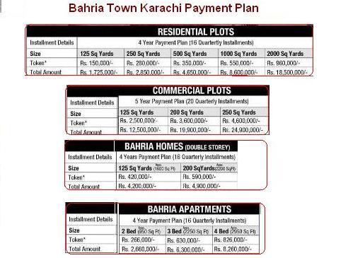Bahria Town Karachi Price Schedule