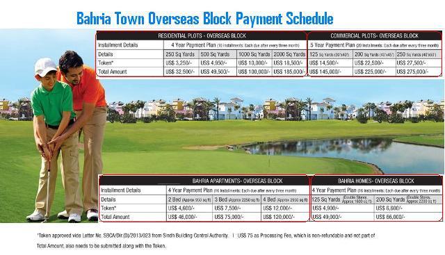 Bahria Town Karachi Overseas Block Payment Schedule
