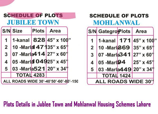 Plots Details in Jublee Town and Mohlanwal Housing Schemes Lahore