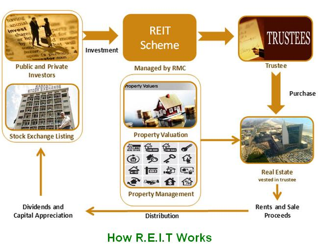 How REIT Works