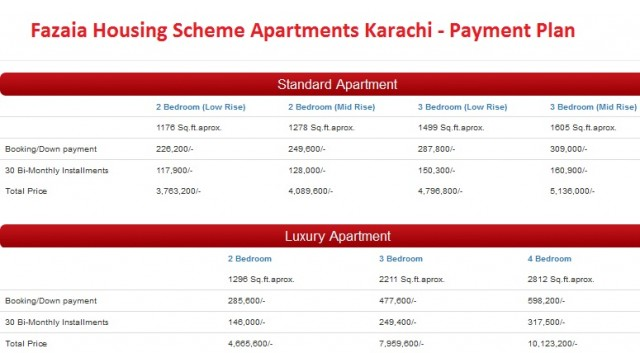 Fazaia Housing Scheme Apartments Karachi - Payment Plan
