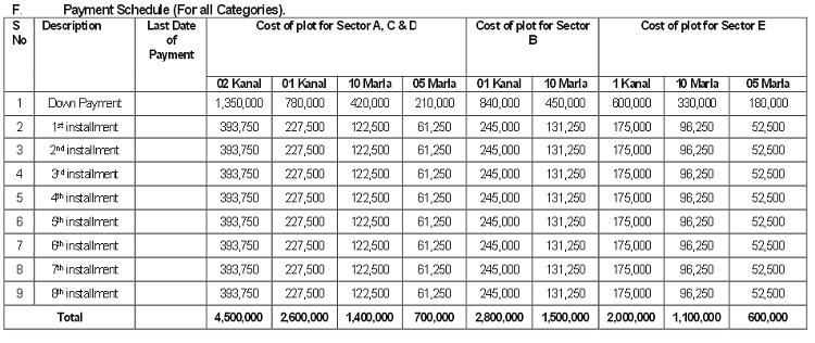 WAPDA Town Islamabad Price of Plots