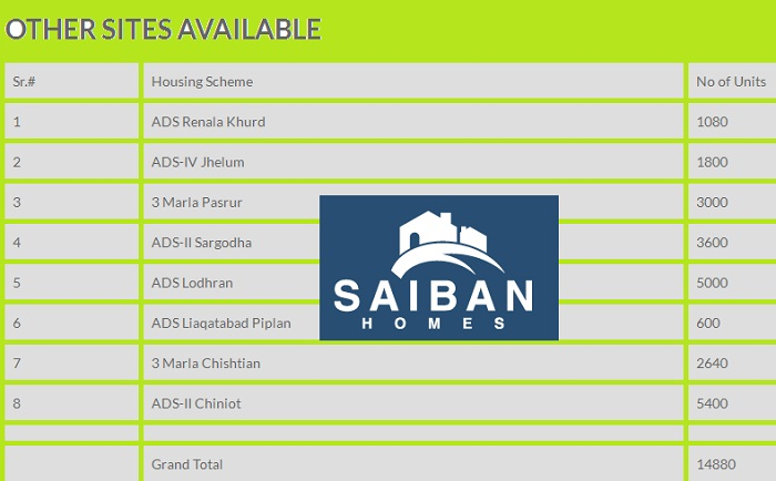 Saiban Homes Project Locations in City