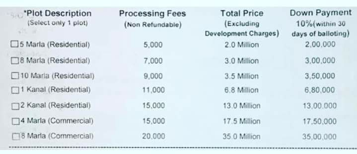DHA Multan Plots (Residential and Commercial) Latest Prices with Processing Fees, Total price and Down payments